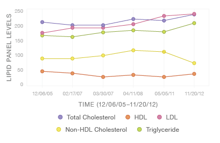 Lipid trend graphs