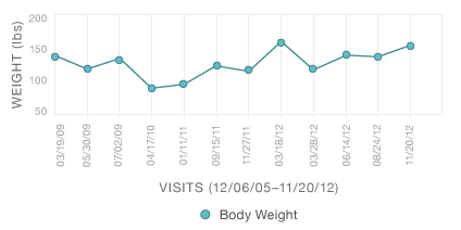 Body Weight Trend Graph